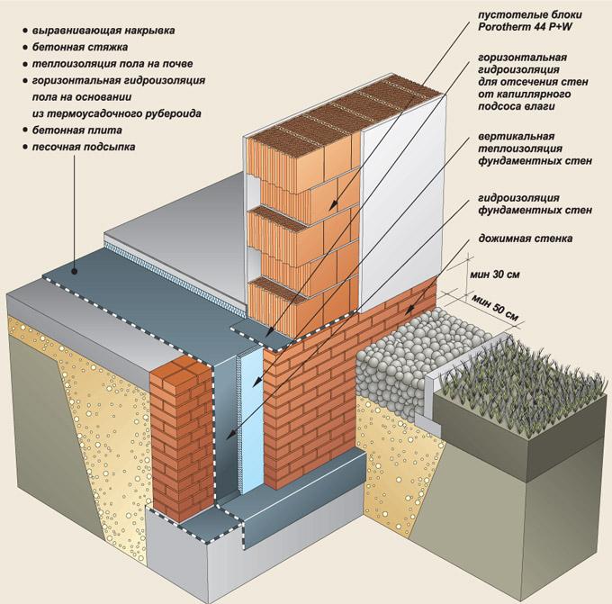 Баня из керамзитобетонных блоков своими руками пошаговая 825