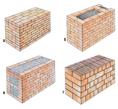 кирпичная кладка бетон